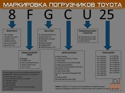 Маркировка погрузчиков Toyota: основные обозначения и их смысл